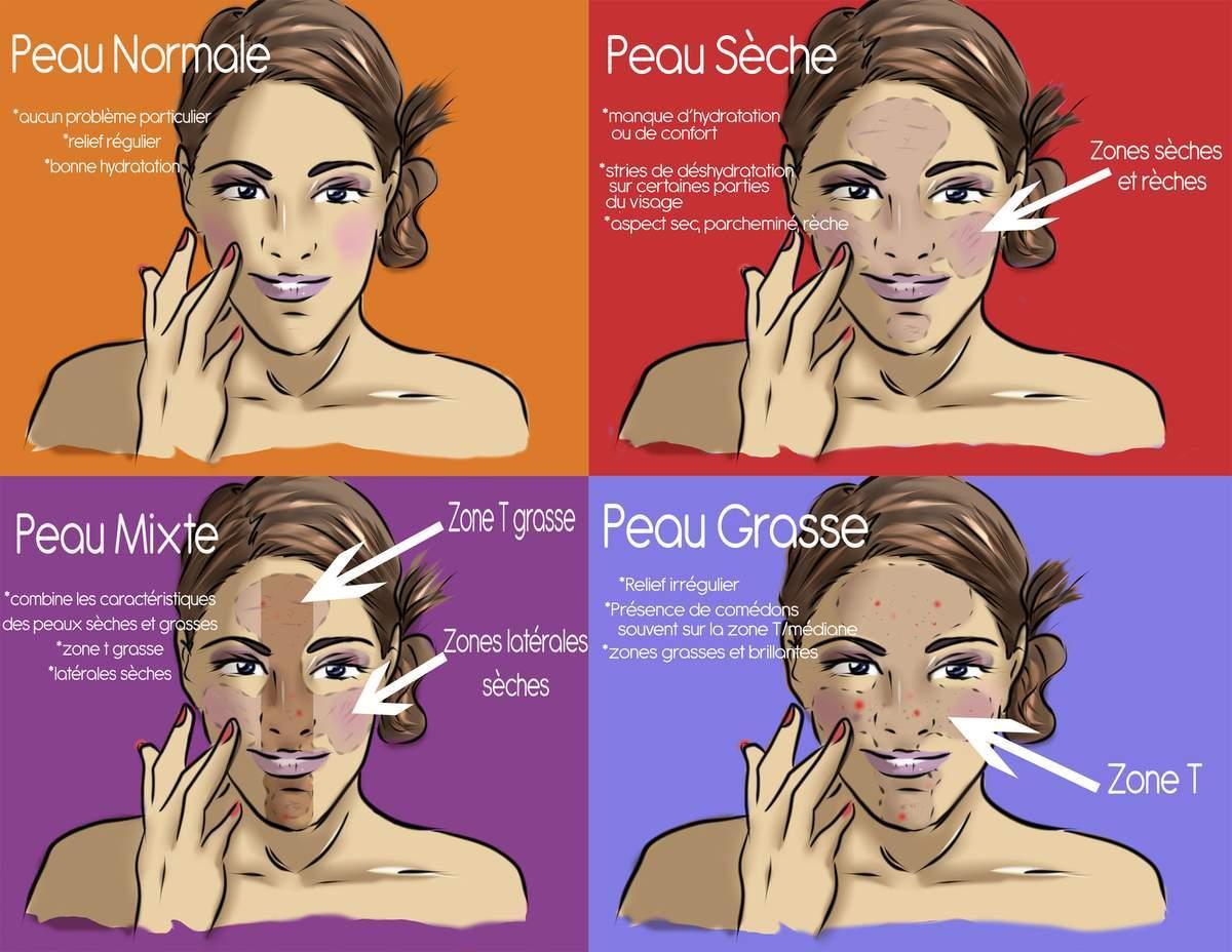 Comment reconnaitre son type de peau - Copyright : Sev Cosmetik